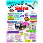 UPSR SET PETA VISUAL HOLISTIK SAINS