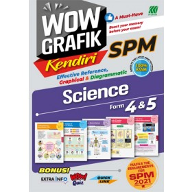 WOW GRAFIK KENDIRI SPM SCIENCE