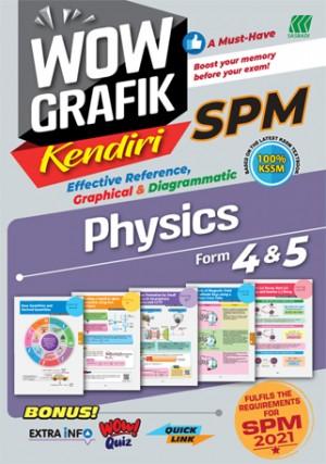WOW GRAFIK KENDIRI SPM PHYSICS