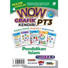 WOW GRAFIK KENDIRI PT3 PENDIDIKAN ISLAM